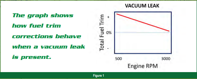 You Ll Check Fuel Trim Values Because They Indicate How Much The Pcm Is Adding Or Subtracting Based On Oxygen Sensor S Input