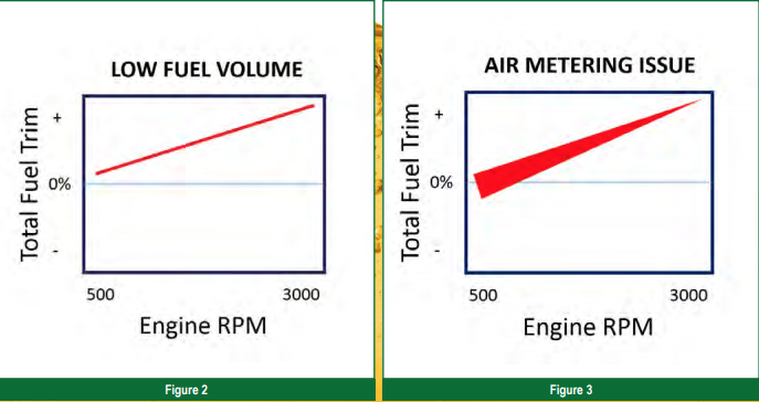 The Reason Pcm Sets These Lean Codes Is Due To An Elevated Fuel Trim Correction That Surpes A Programmed Limit