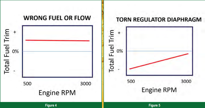 In This Case The Fuel Trim Corrections Are Pretty Even Across Board But Skewed Equally Positive Under All Conditions Figure 4