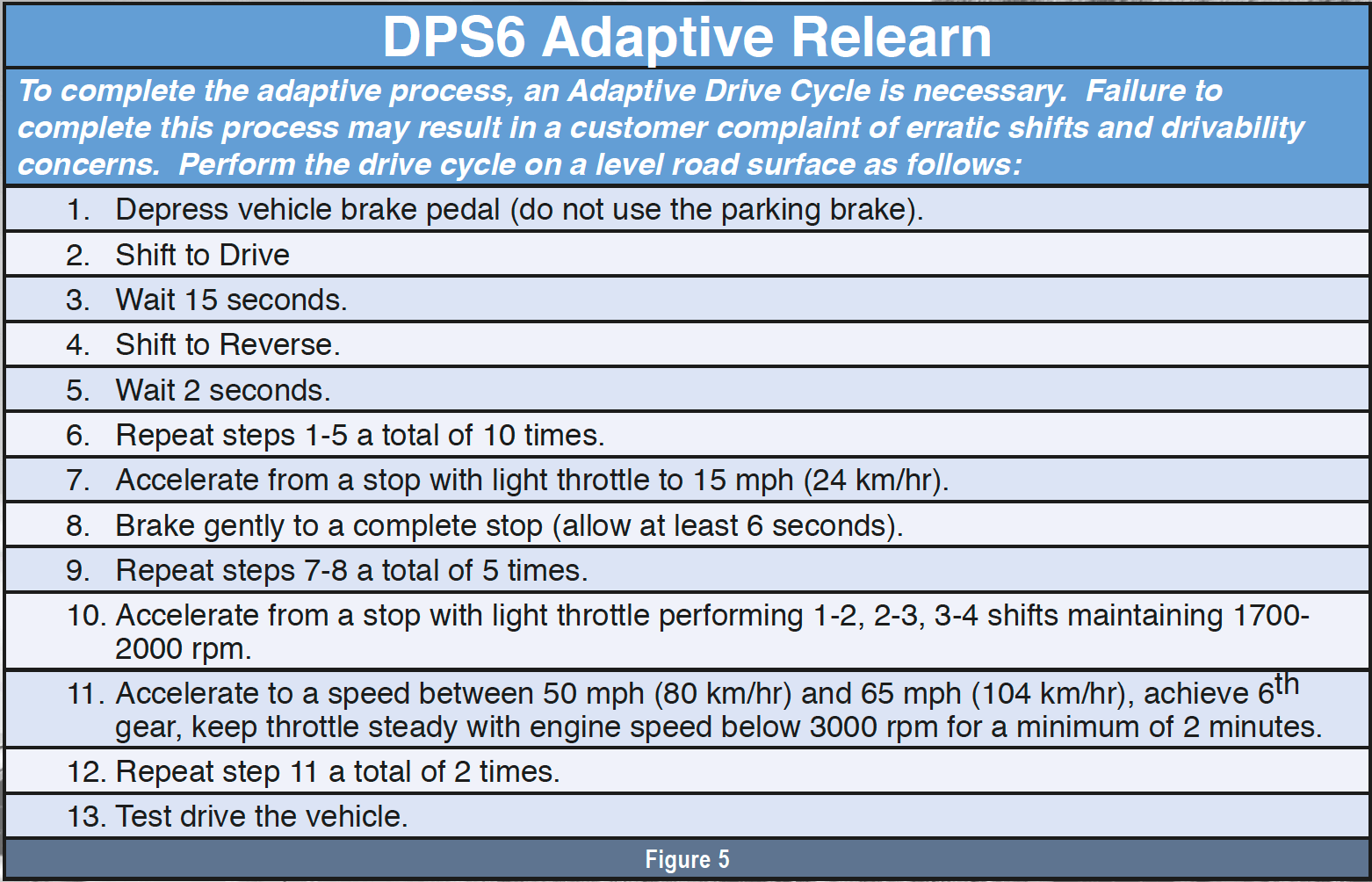 Gears Magazine | Diagnosing the DPS6: Knowing the Good Helps